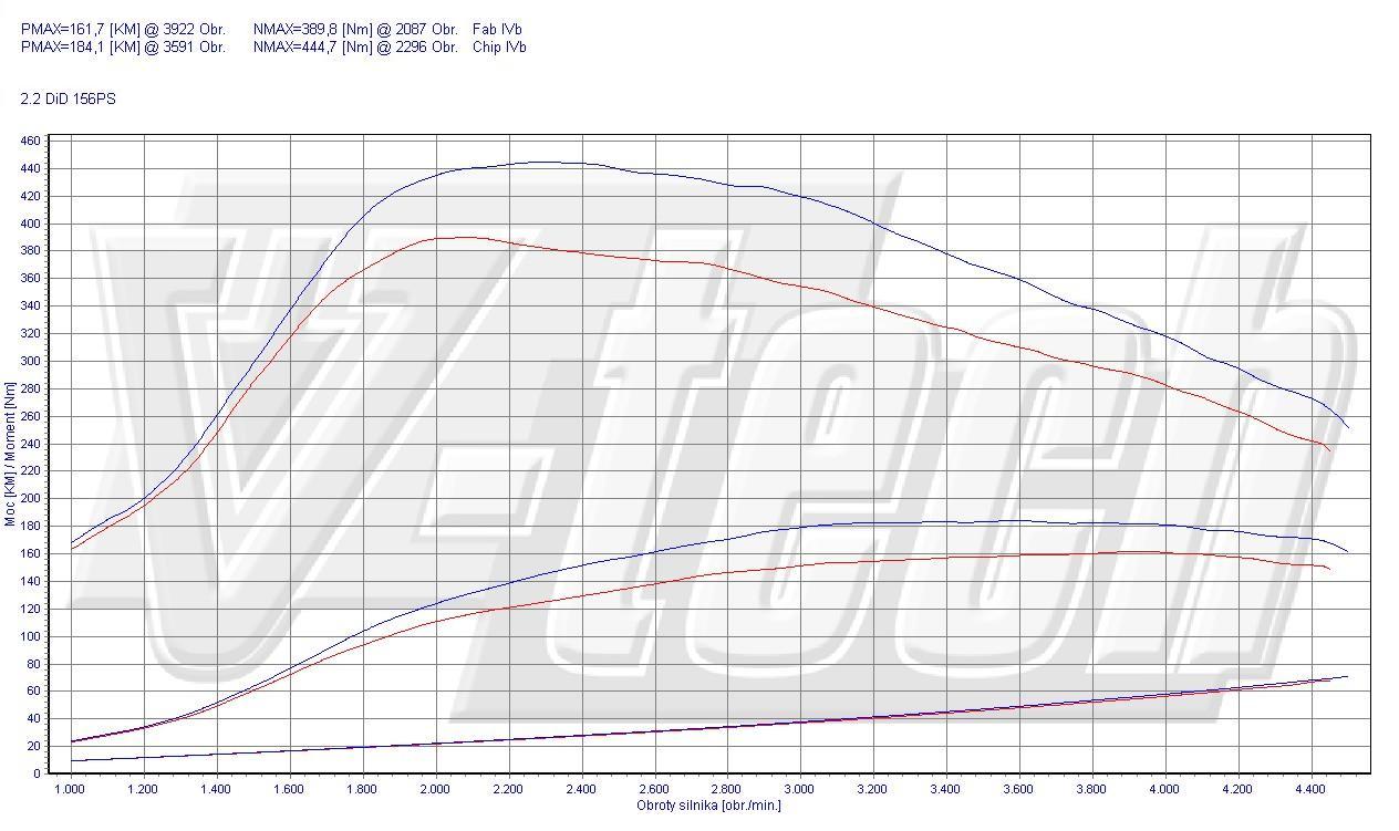 Chip Tuning Mitsubishi Outlander II 2.2 DI-D 115kW 154HP