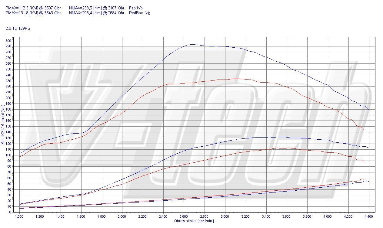 Chip Tuning Nissan Patrol Y61 2.8 TD 94kW 127HP