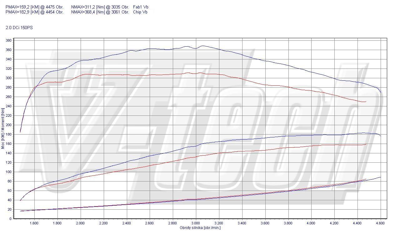 Chip Tuning Nissan Qashqai I 2.0 dCi 110kW 148HP