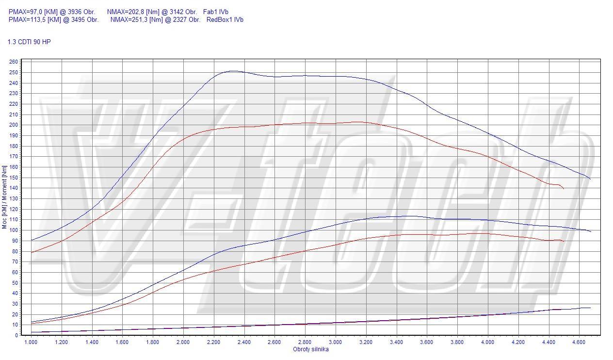 Chip Tuning Fiat Doblo 152 1.3 JTD Multijet 66kW 89HP