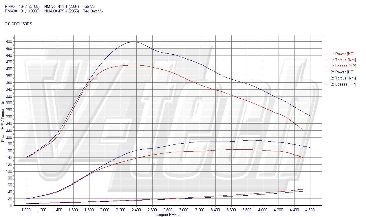 Chip Tuning Chevrolet Malibu 2.0vCi 118kW 158HP