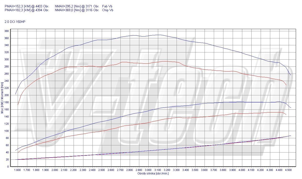 Chip Tuning Renault Koleos 2.0 dCi 110kW 148HP