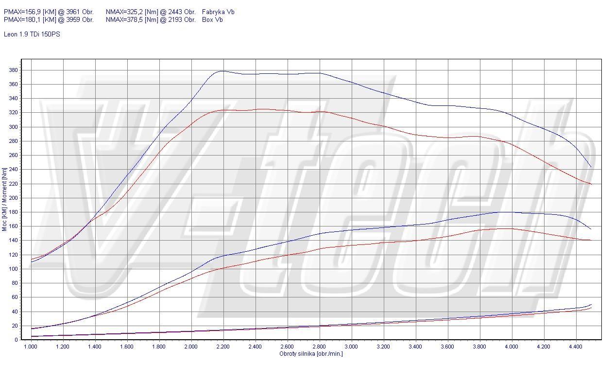 Chip Tuning Seat Leon 1M 1.9 TDI 110kW 148HP