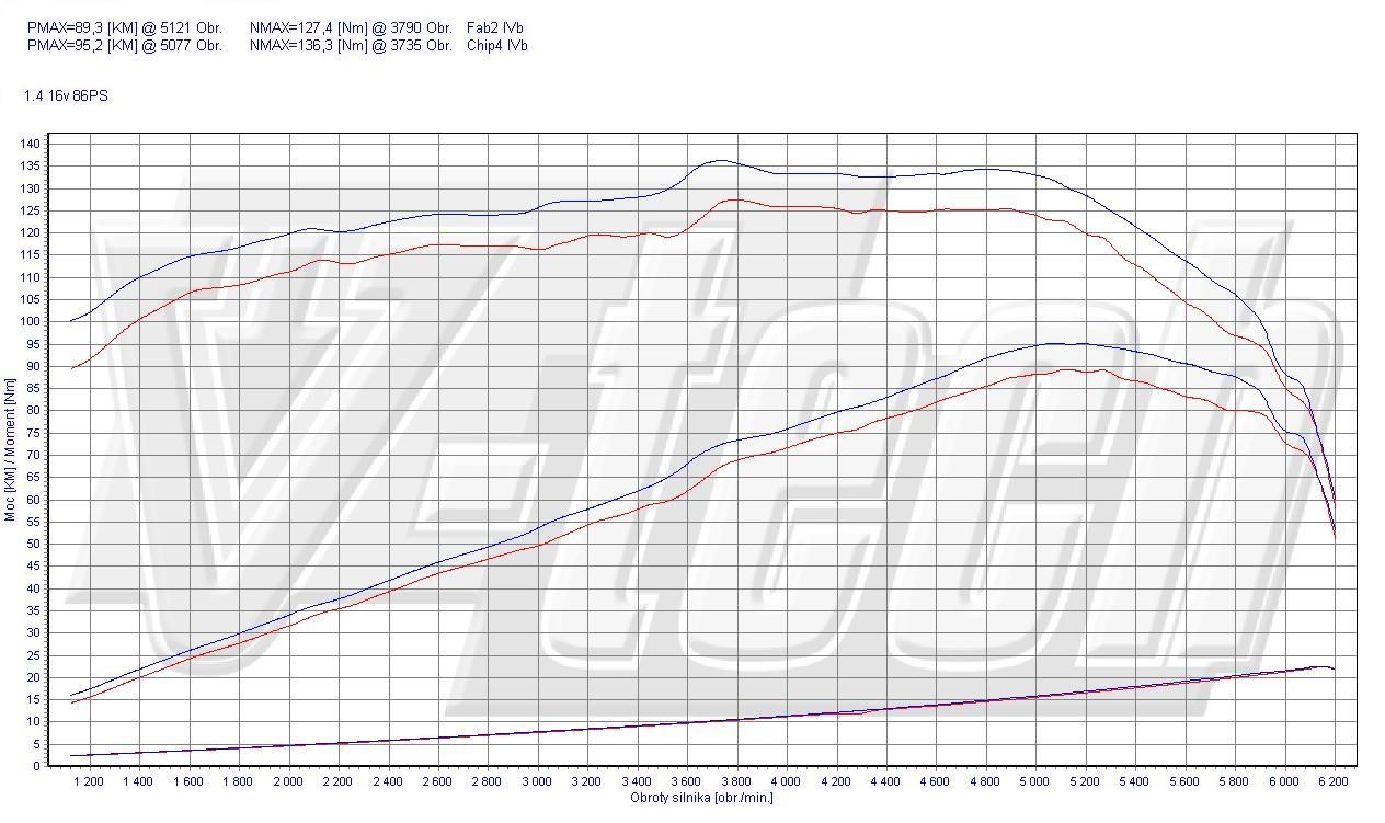 Chip Tuning Seat Cordoba 6L 1.4 63kW 84HP