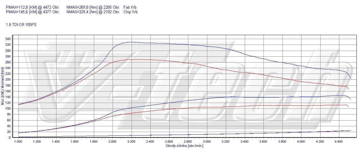 Chip Tuning Skoda Fabia 5J 1.6 TDI 77kW 103HP