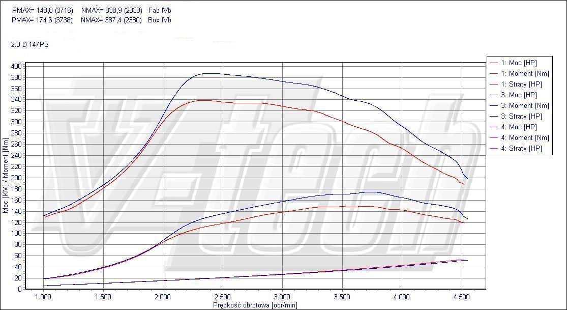 Chip Tuning Subaru Legacy IV 2.0 D 110kW 148HP