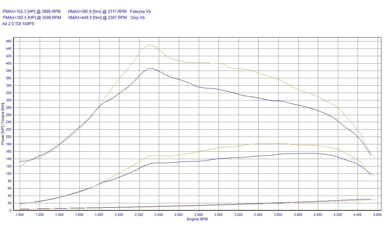 Chip Tuning Dodge Avenger 2.0 CRD 103kW 138HP