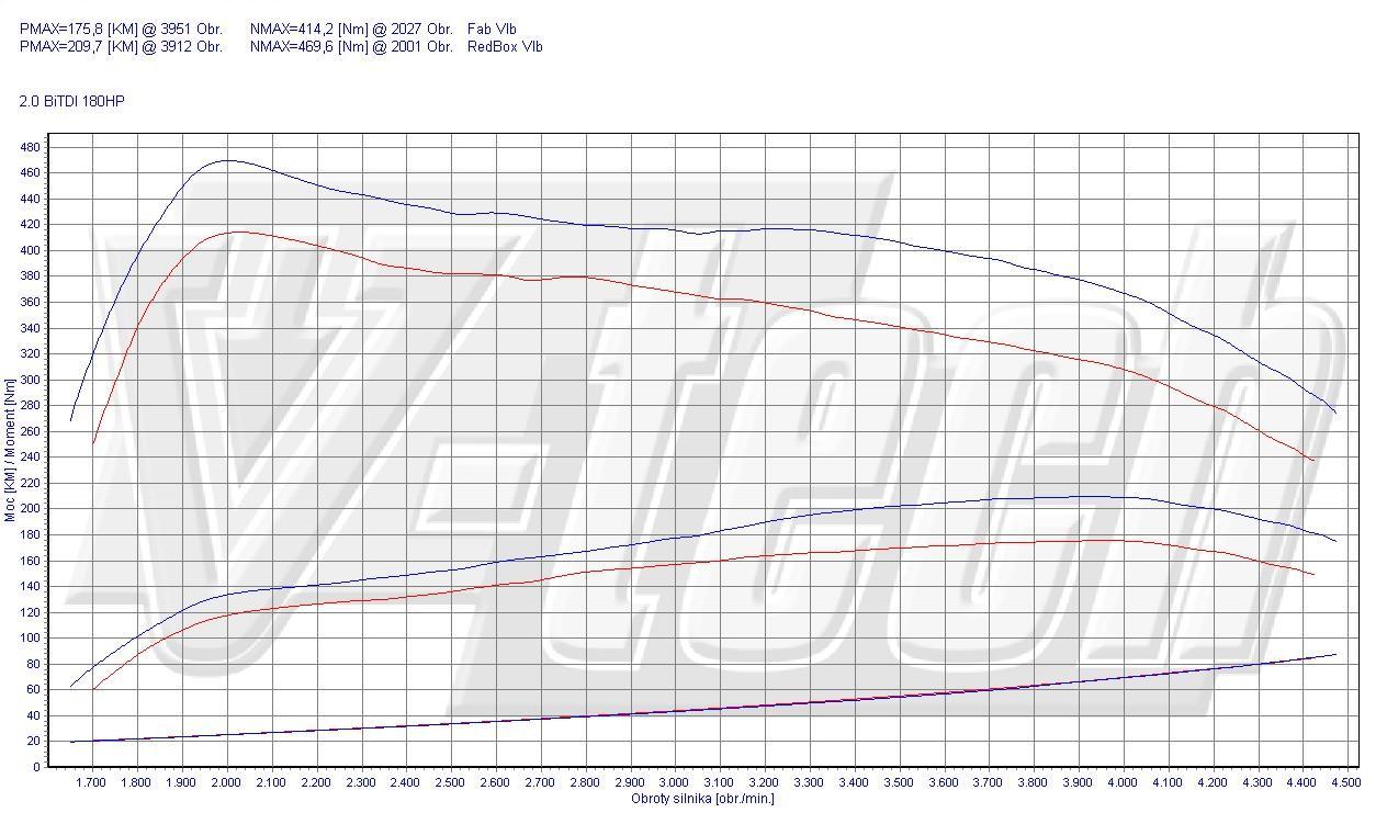 Chip Tuning Volkswagen Amarok 2.0 BiTDI 132kW 178HP