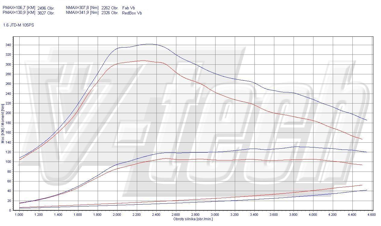 Chip Tuning Alfa Romeo Giulietta 1.6 JTDm 105 KM 77 kW