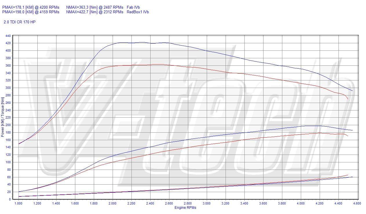 Chip Tuning Audi A3 2.0 TDI CR 170 KM 125 kW