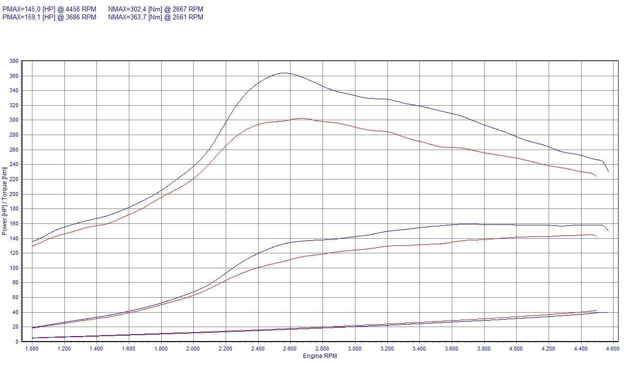 Chip Tuning BMW 5 525tds 143 KM 105 kW