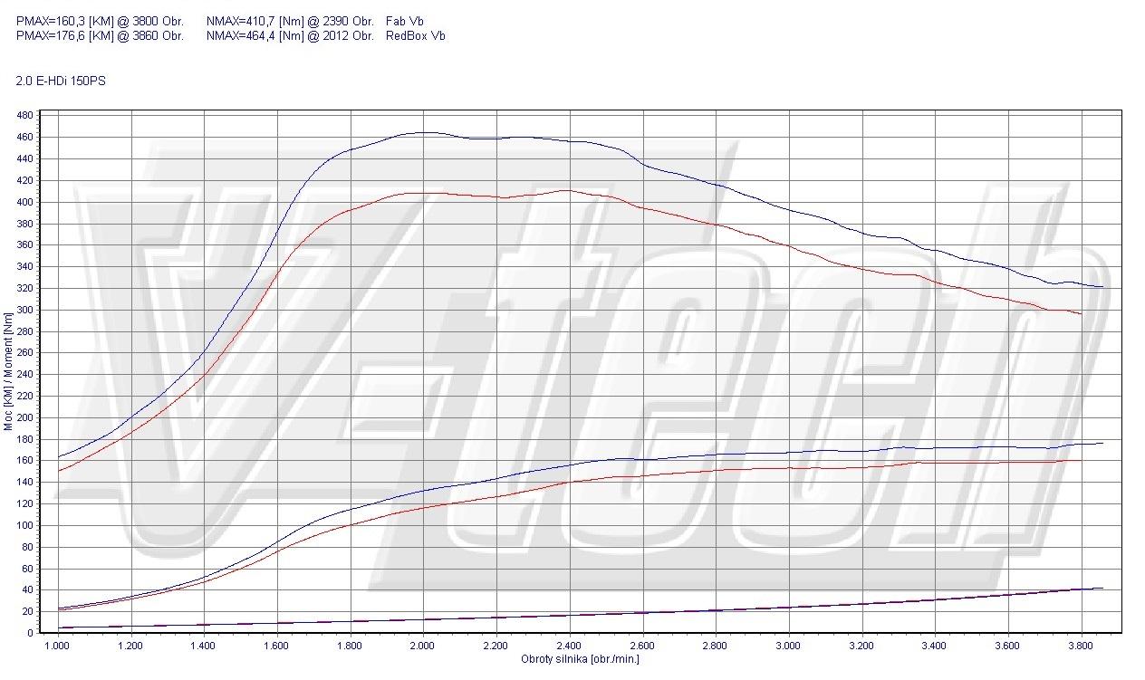 Chip Tuning Citroen C4 2.0 HDi 150 KM 110 kW