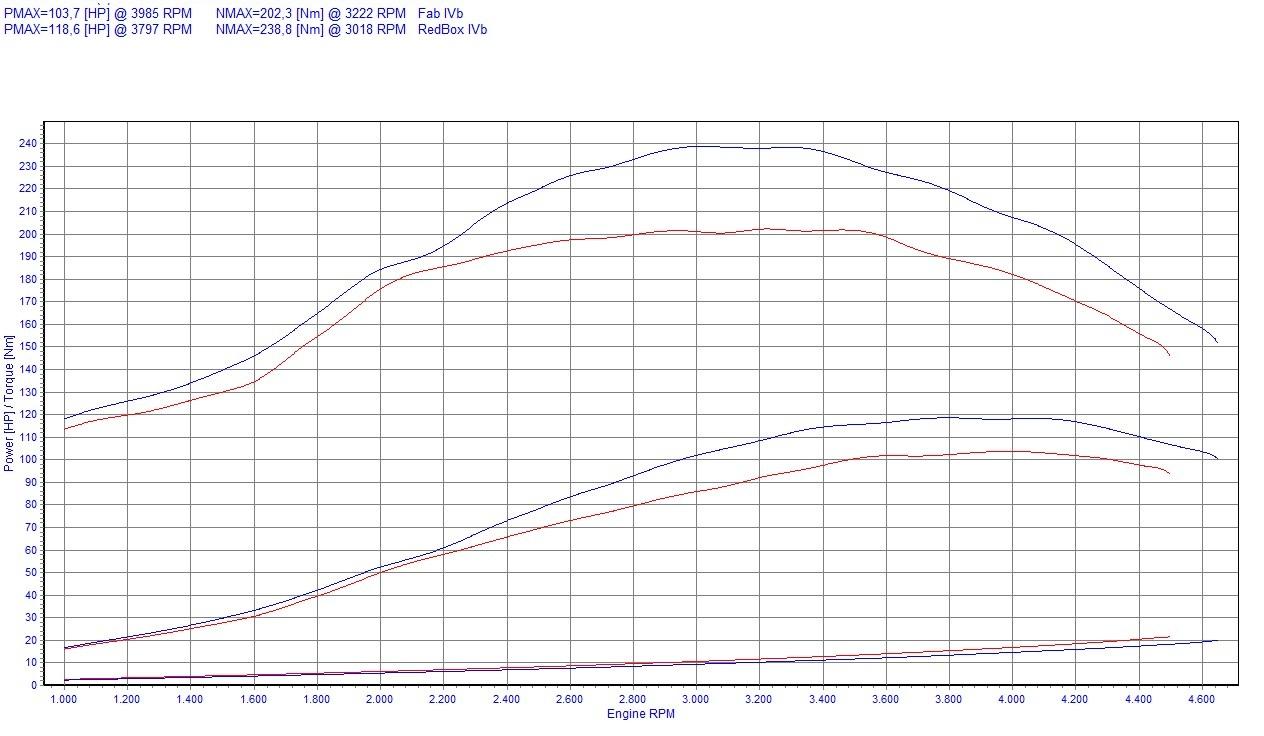Chip Tuning Fiat Multipla 1.9 JTD 105 KM 77 kW