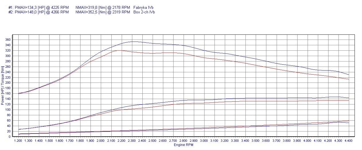 Chip Tuning Honda FR-V 2.2 i-CTDi 140 KM 103 kW
