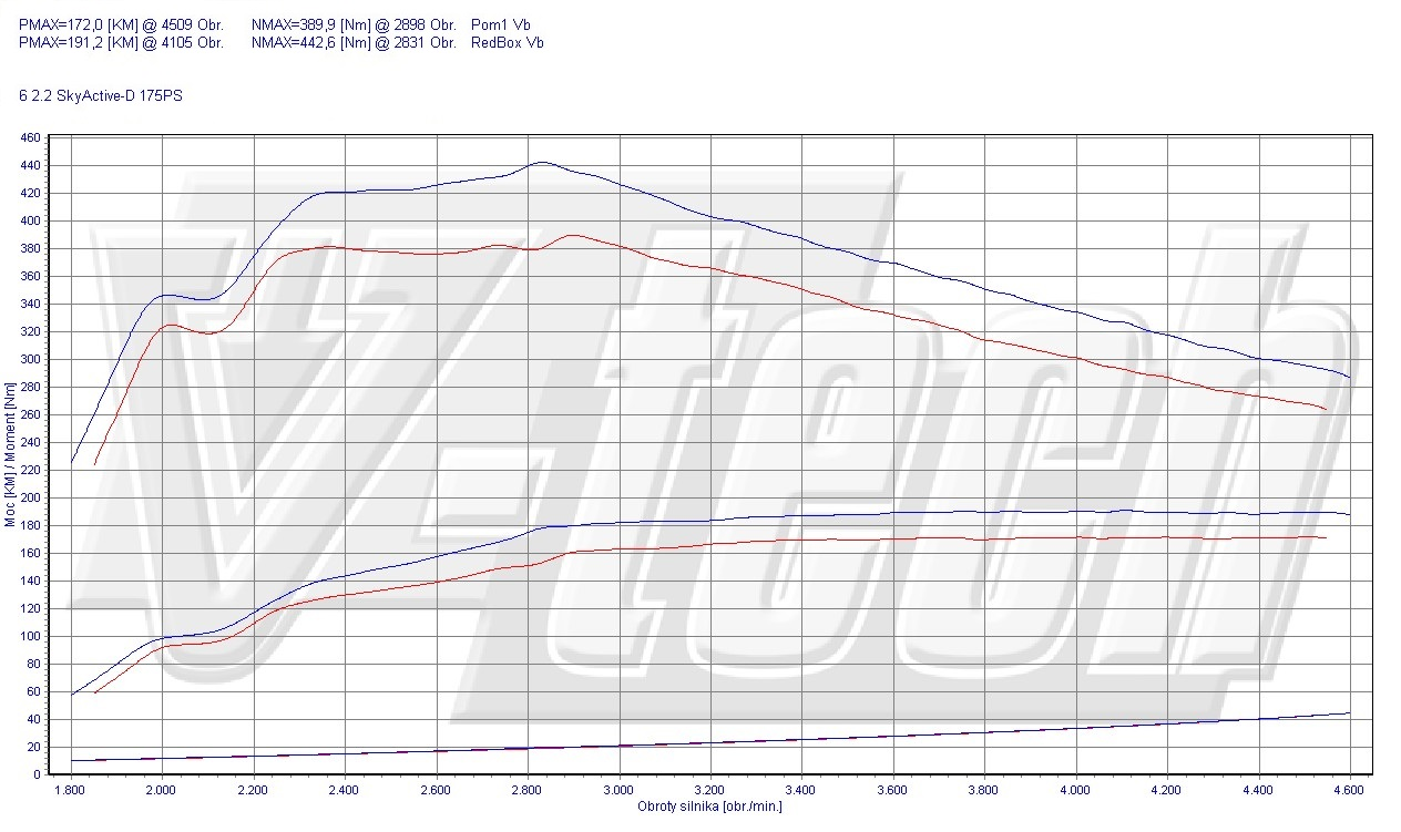 Chip Tuning Mazda 6 2.2 SKYACTIV-D 175 KM 129 kW