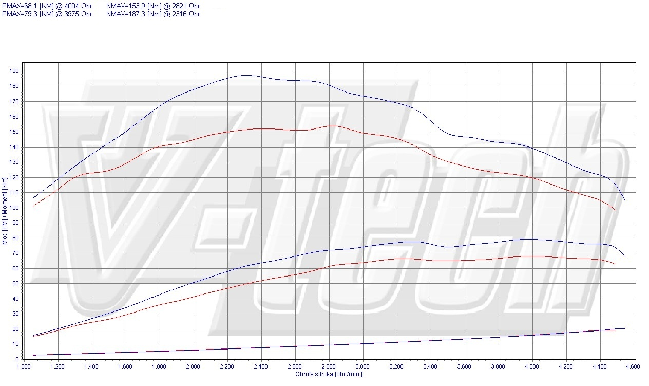 Chip Tuning Renault Clio 1.5 dCi 68 KM 50 kW