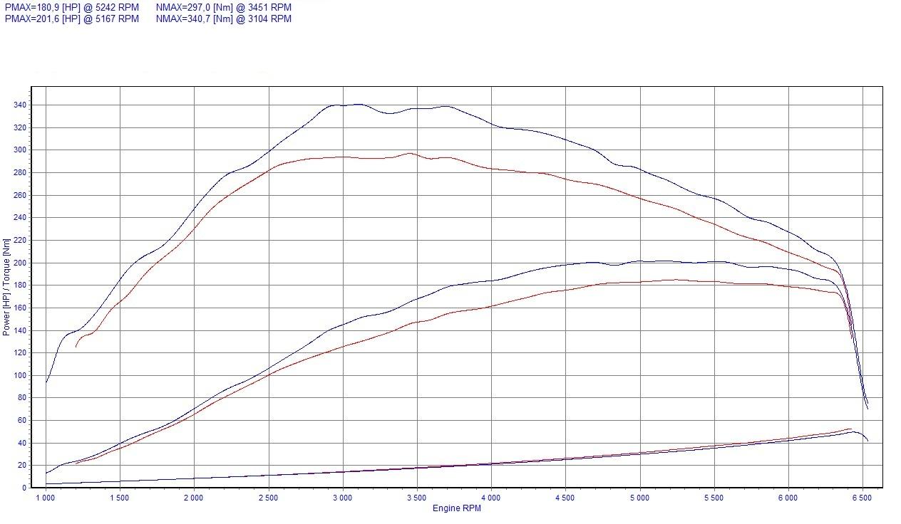 Chip Tuning Renault Laguna 2.0 Turbo 170 KM 125 kW