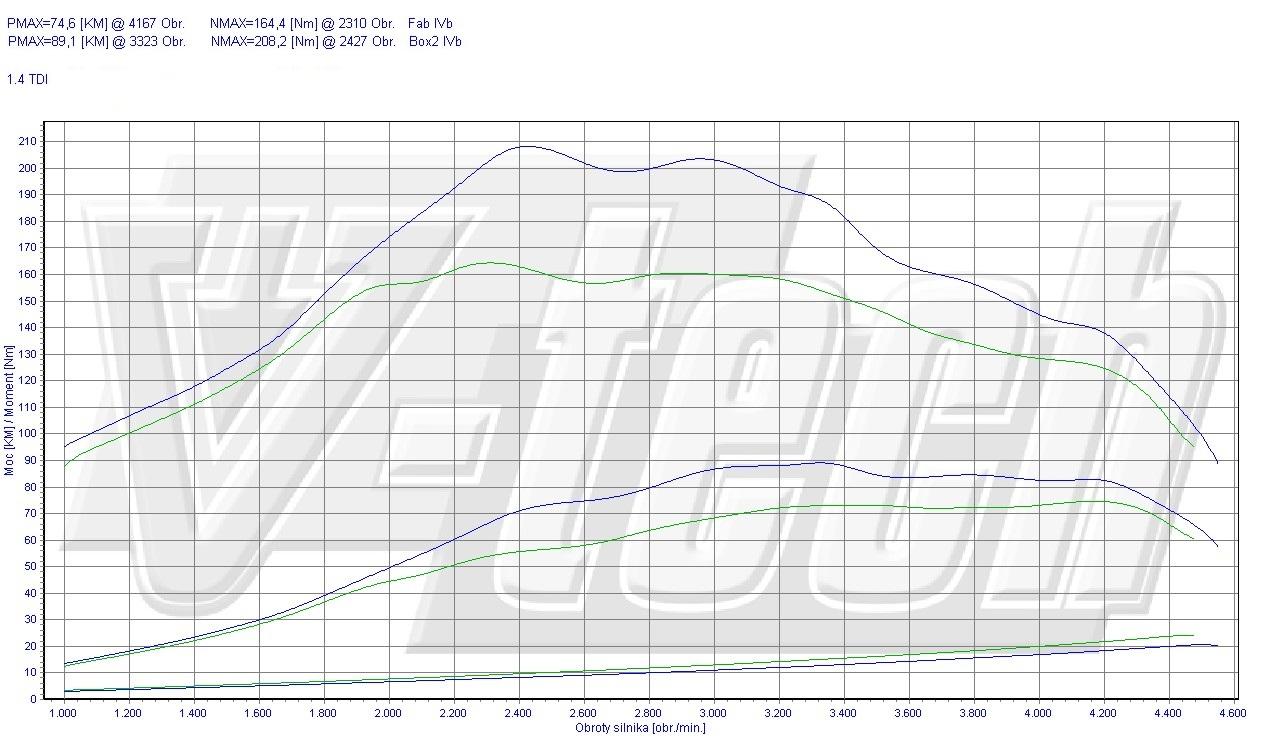 Chip Tuning Skoda Fabia 1.4 TDI 75 KM 55 kW