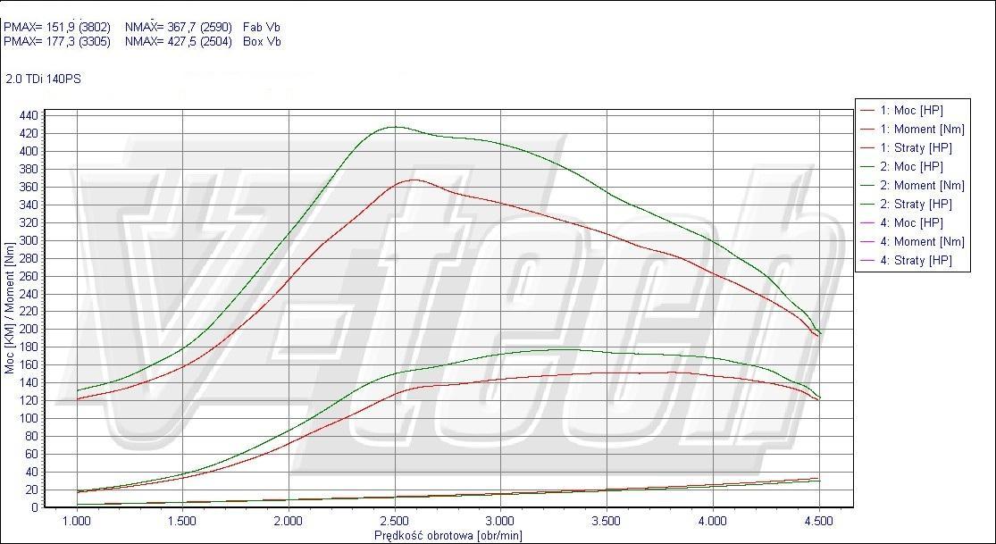 Chip Tuning Skoda Octavia 2.0 TDI 140 KM 103 kW