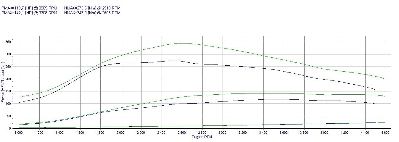 Chip Tuning Volkswagen Golf 1.9 TDI AJM 115 KM 85 kW