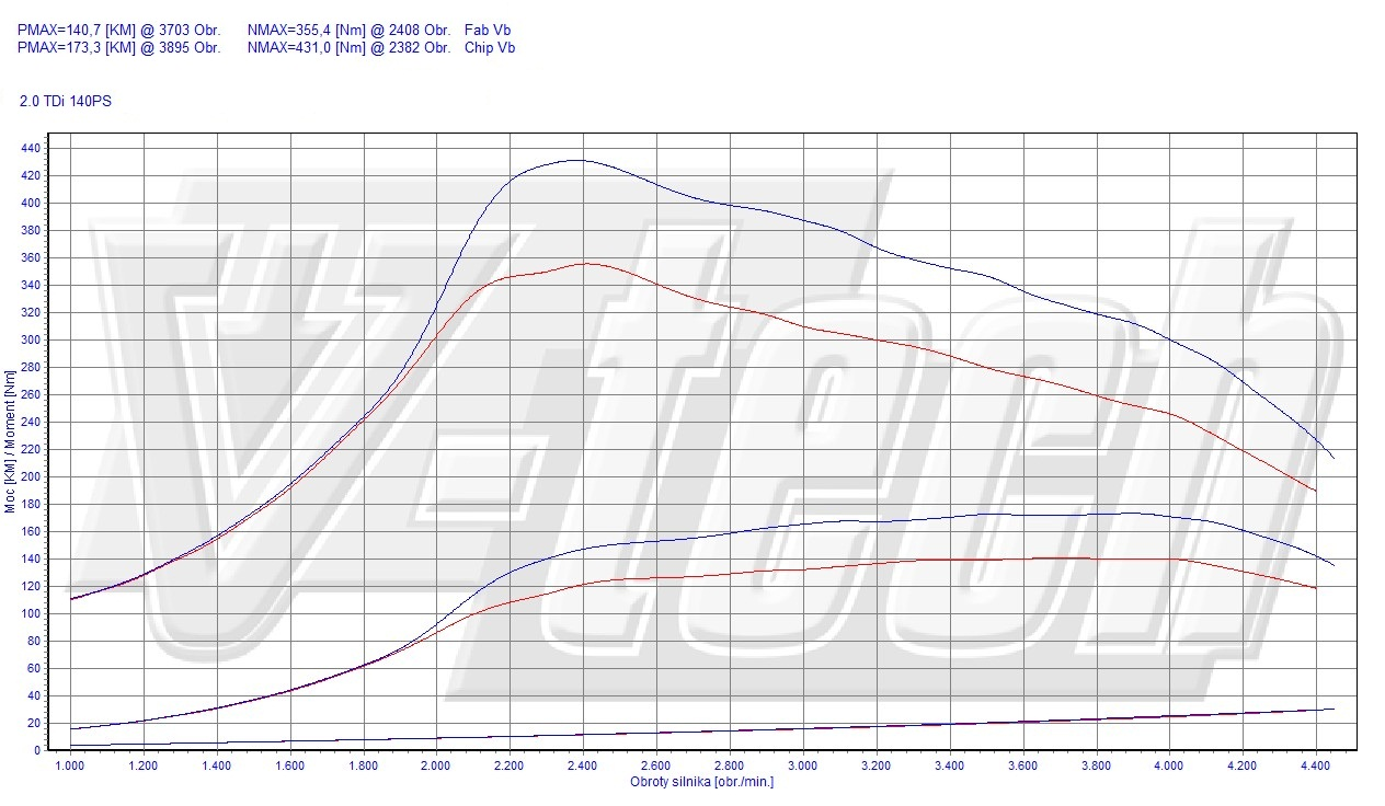 Chip Tuning Audi A3 8P 2.0 TDI 103kW 138HP