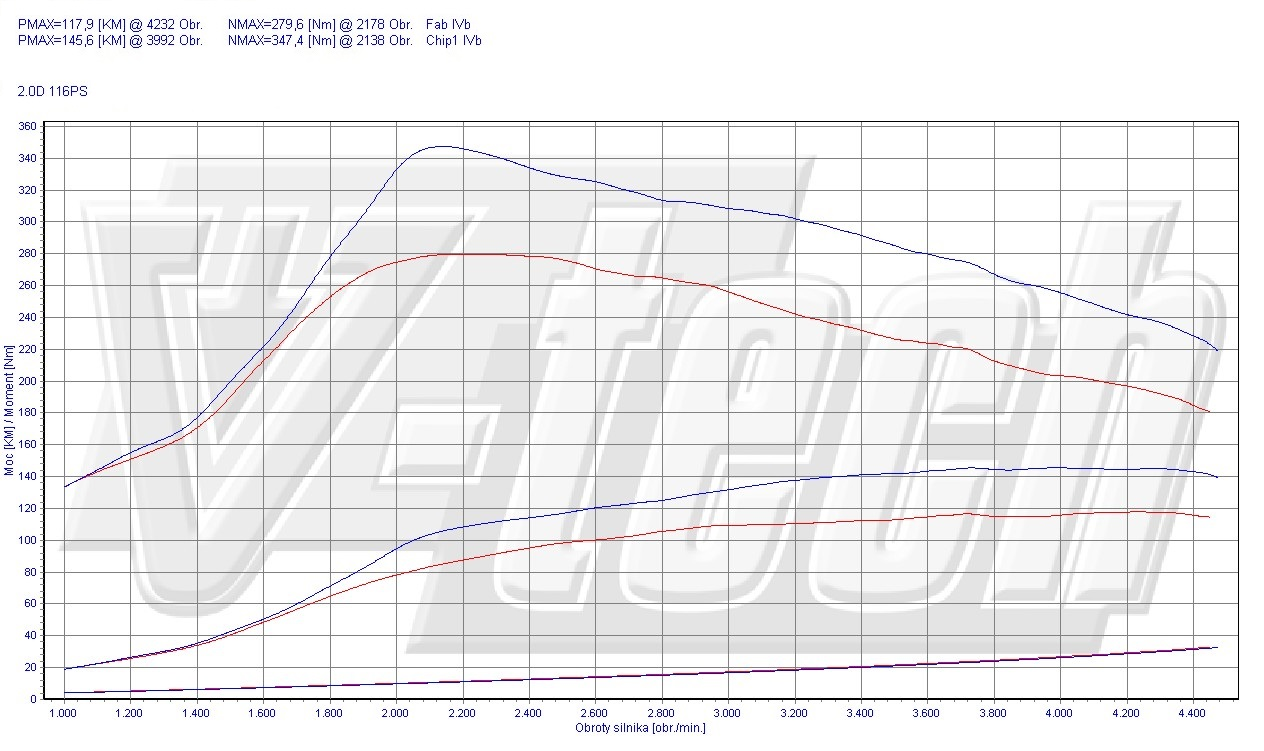 Chip Tuning BMW 3 E46 318d 85kW 114HP