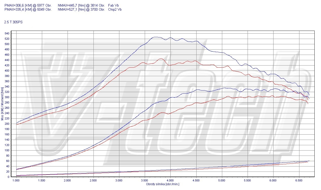 Chip Tuning Ford Focus MK2 2.5 T RS 224kW 300HP