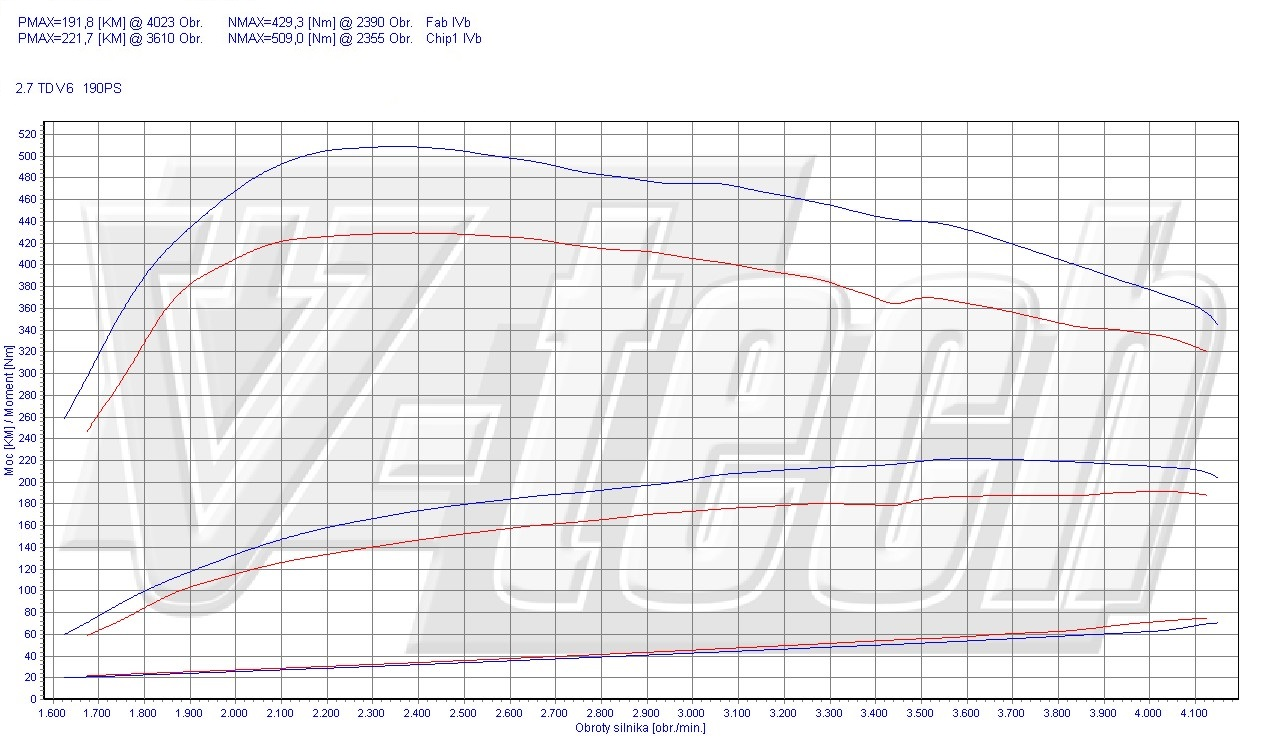Chip Tuning Land Rover Discovery IV 2.7 TDV6 140kW 188HP