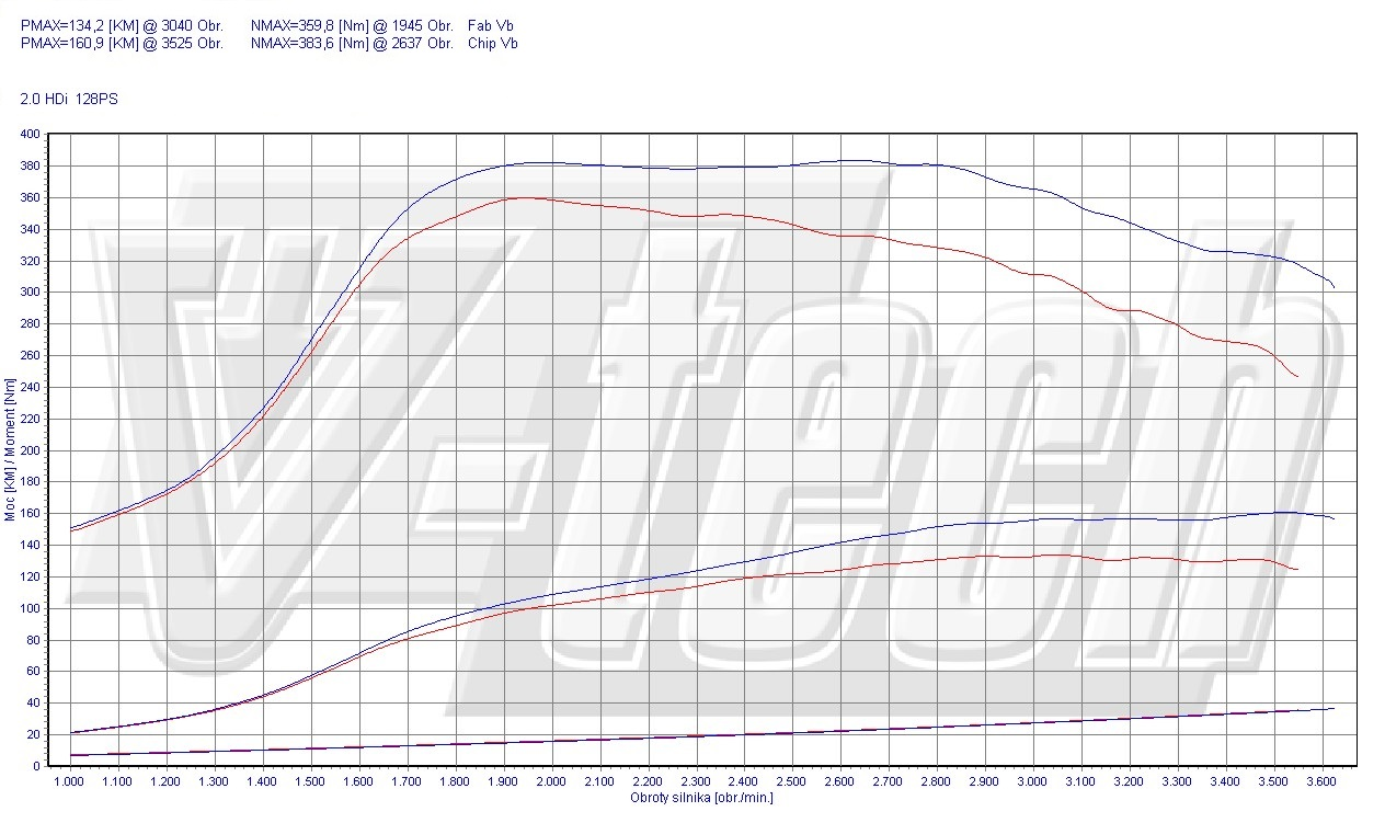 Chip Tuning Peugeot Expert 2.0 HDi 94kW 126HP