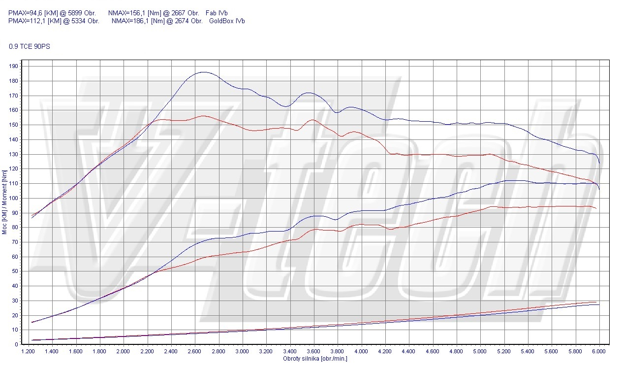 Chip Tuning Renault Clio IV 0.9 TCE 66kW 89HP