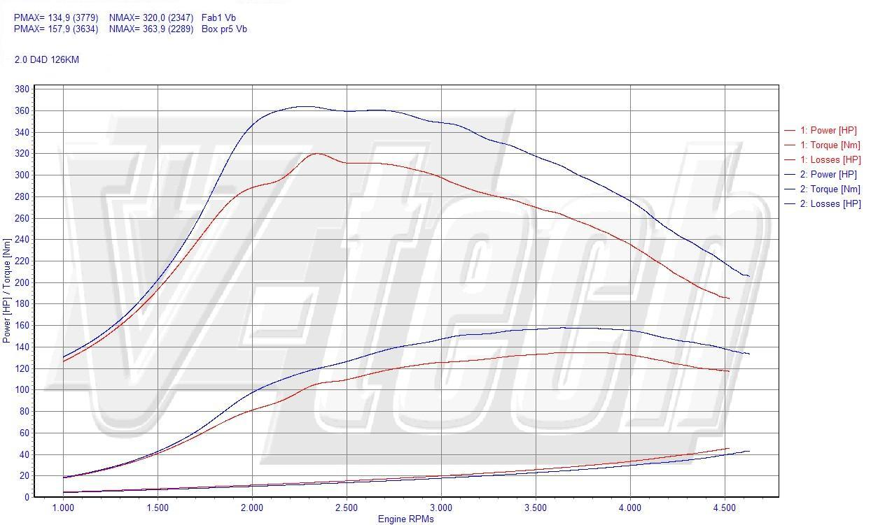 Chip Tuning Toyota Avensis T25 2.0 D-4D 92kW 124HP