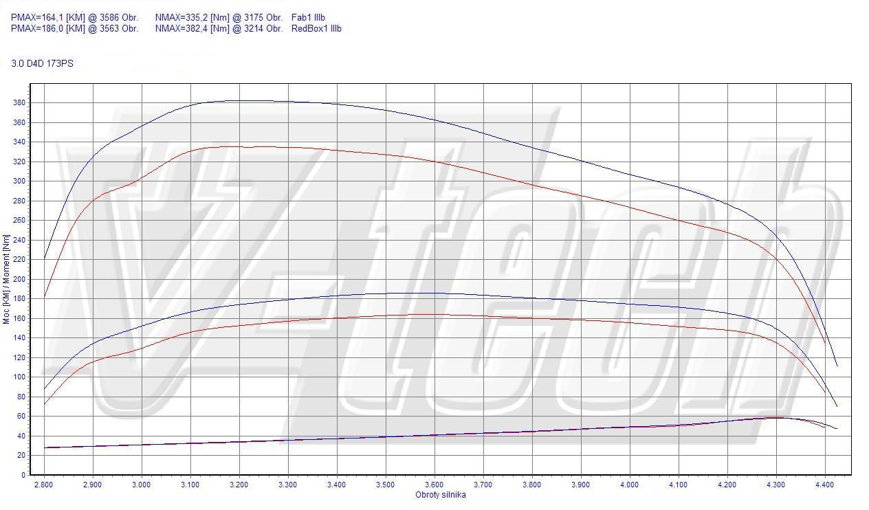 Chip Tuning Toyota Hilux 3.0 D-4D 127kW 170HP