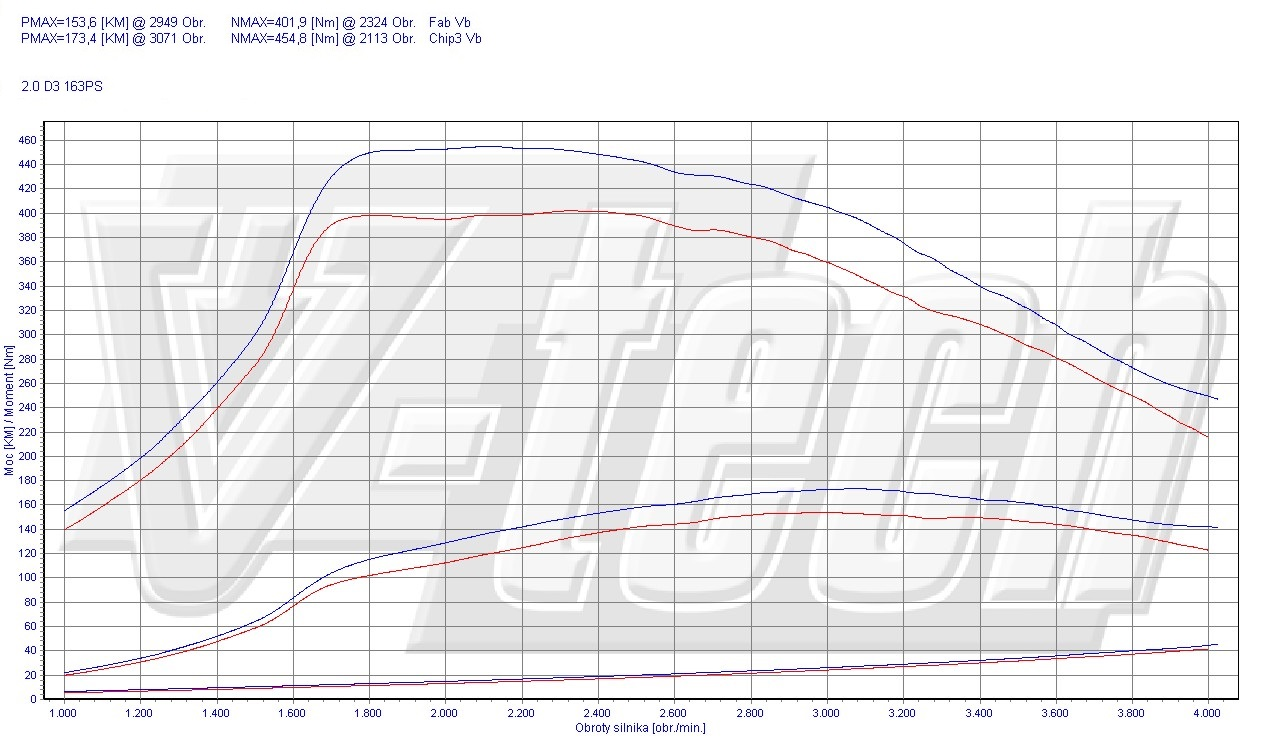 Chip Tuning Volvo S60 II 2.0 D3 120kW 161HP