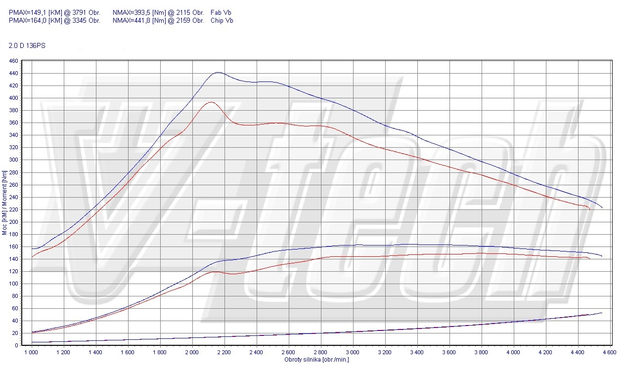 Chip Tuning Volvo V50 2.0 D 100kW 134HP