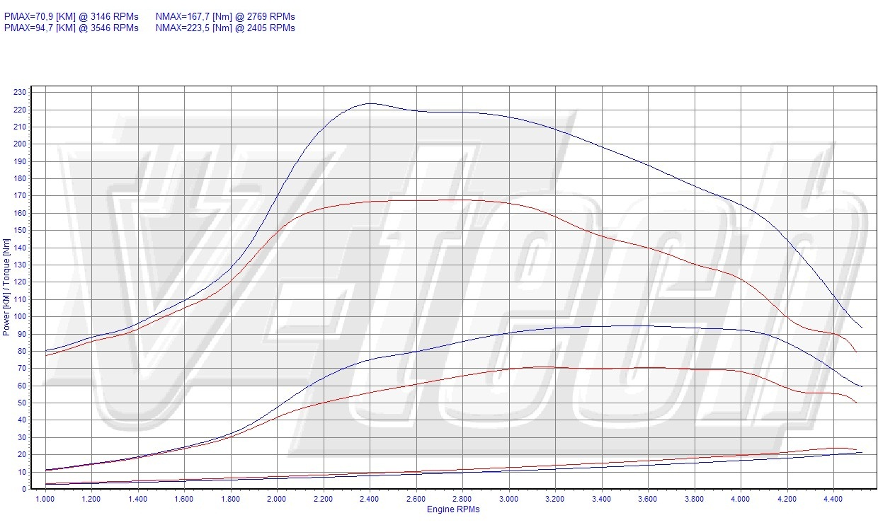 Chip Tuning Toyota Aygo 1.4 D-4D 50kW 67HP