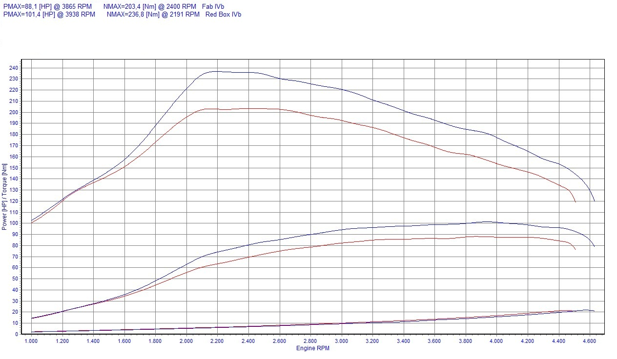 Chip Tuning Renault Clio III 1.5 dCi 63kW 85HP