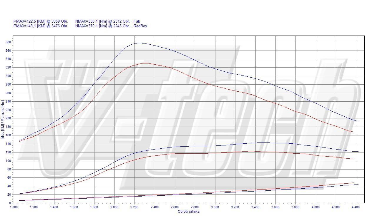 Chip Tuning Peugeot Expert 2.0 HDi 88kW 118HP