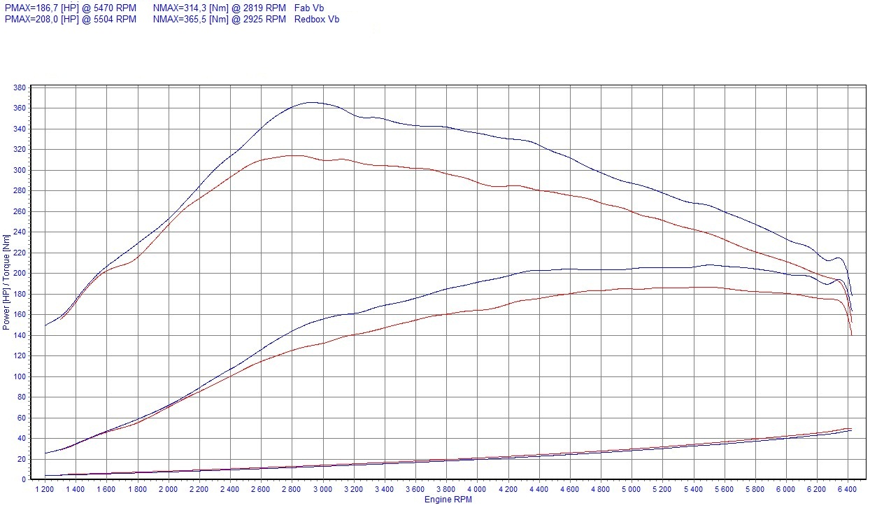 Chip Tuning Renault Megane III 2.0 TCe 132kW 178HP