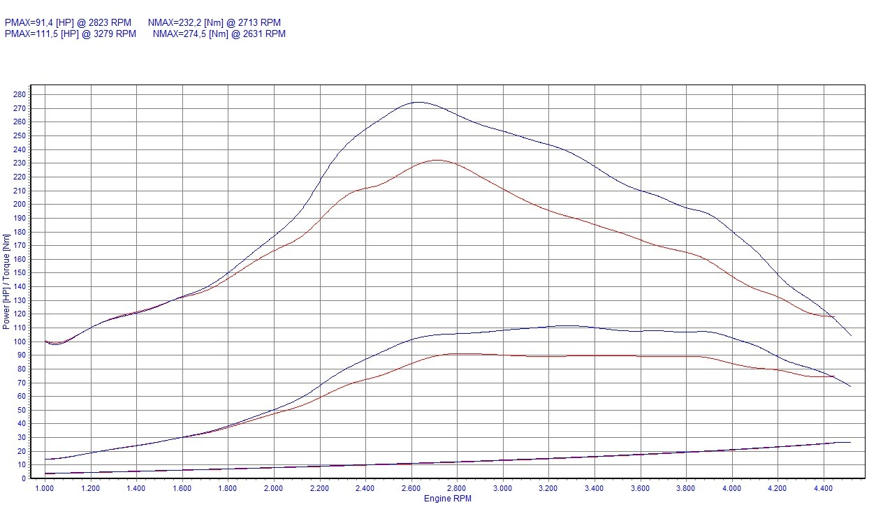 Chip Tuning Ford Mondeo MK3 2.0 TDDi 66kW 89HP