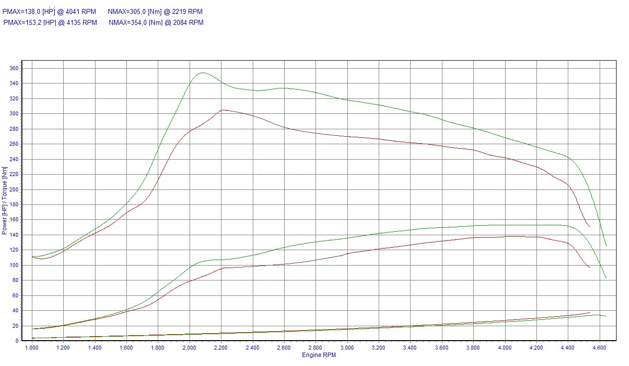 Chip Tuning BMW 5 E39 520d 100kW 134HP