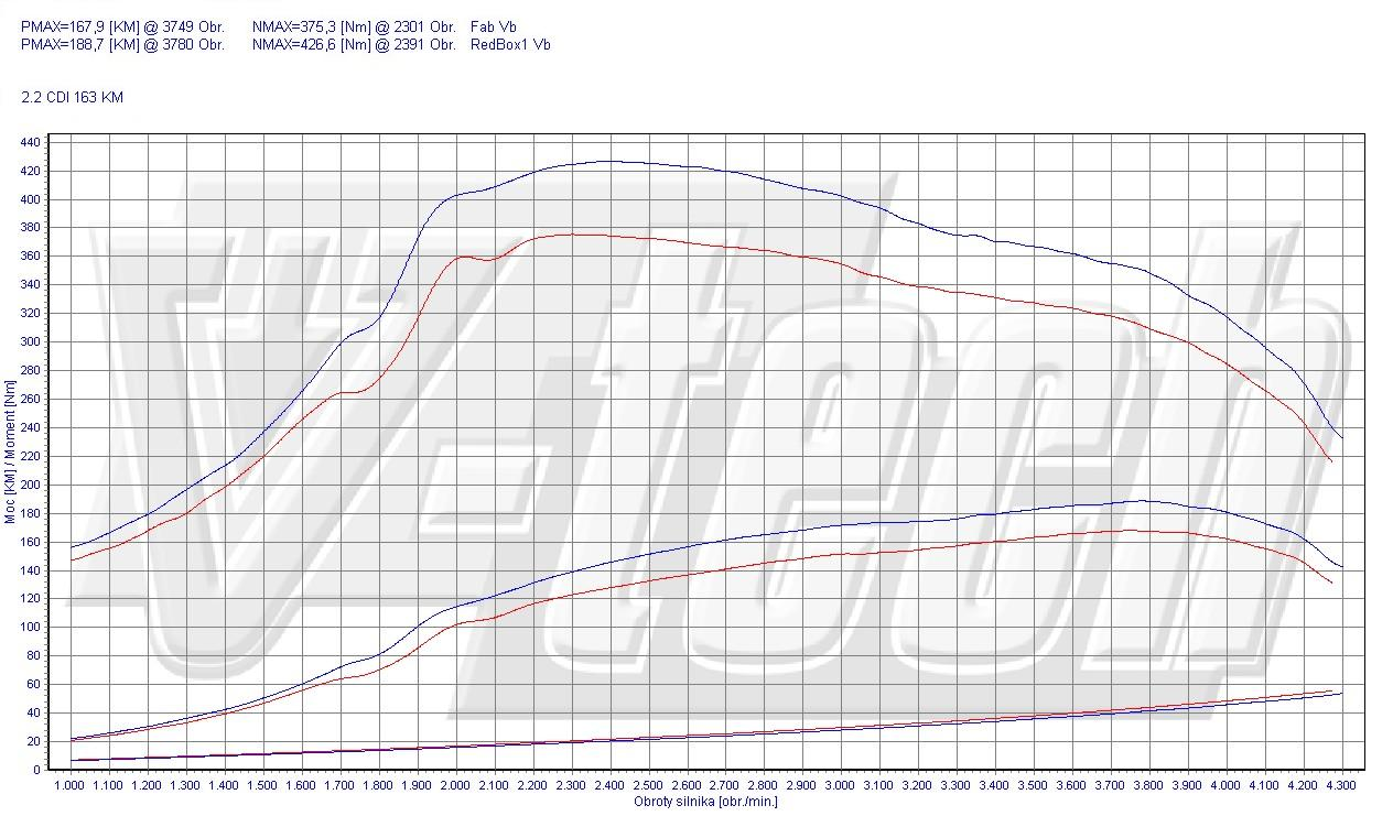 Chip Tuning Mercedes Viano W639 2.2 CDI 120kW 161HP