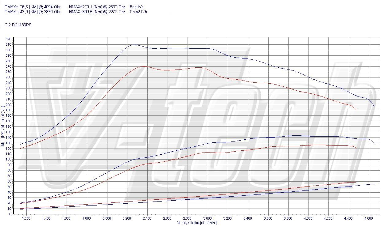Chip Tuning Nissan X-Trail T30 2.2 dCi 100kW 134HP