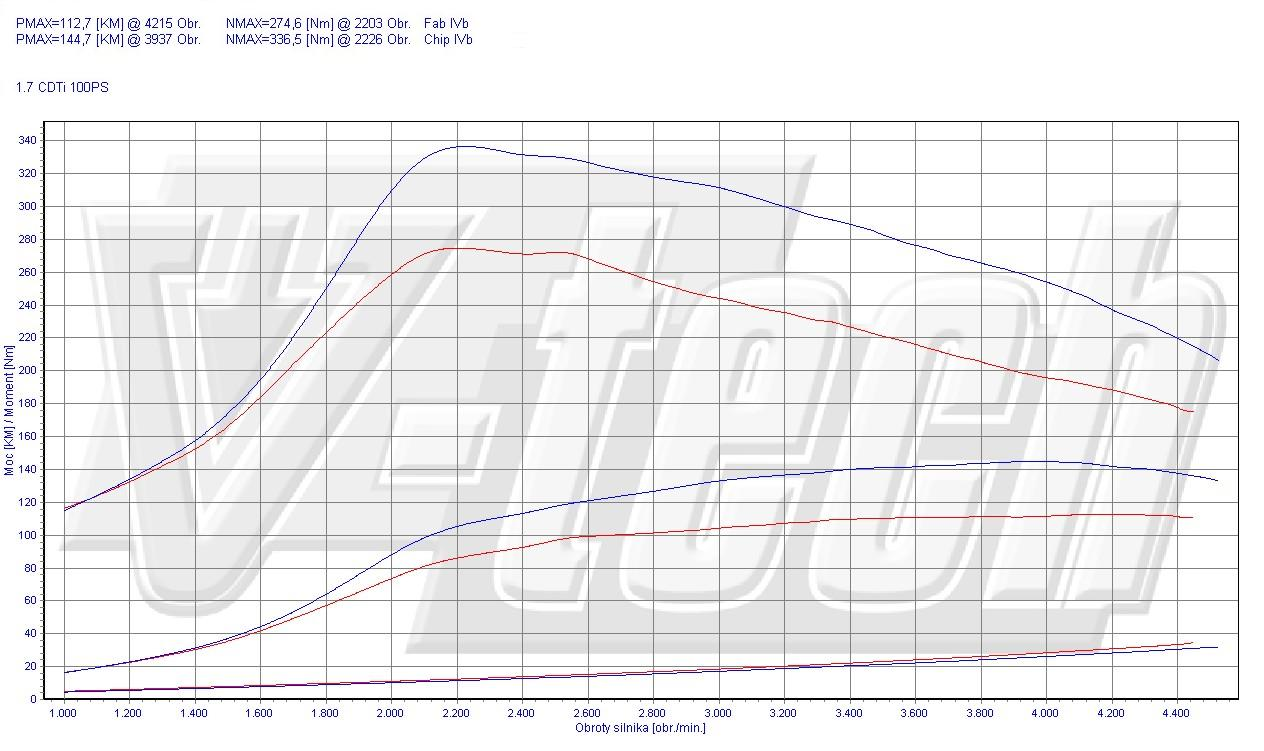Chip Tuning Opel Astra H 1.7 CDTi 74kW 99HP
