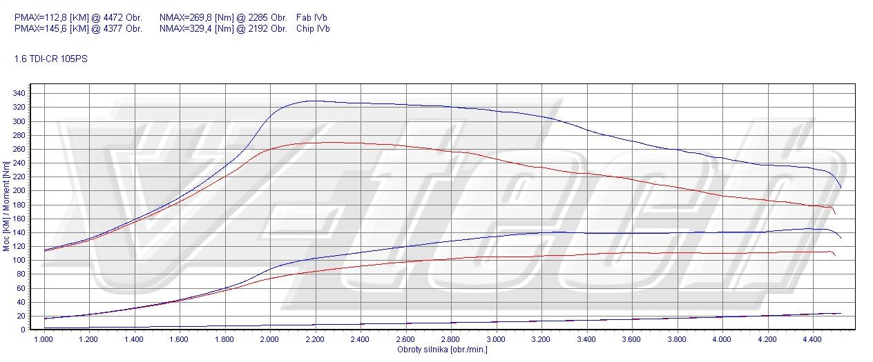 Chip Tuning Volkswagen Polo 6R 1.6 TDI 77kW 103HP