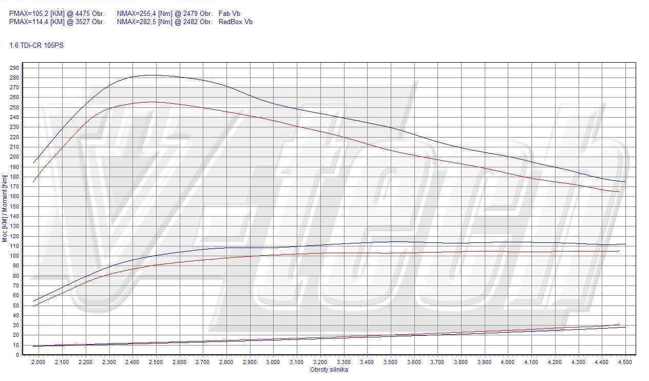 Chip Tuning Volkswagen Caddy III 1.6 TDI 75kW 101HP