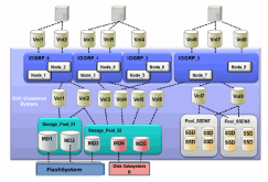 SVC clustered system (hosts, storages) overview