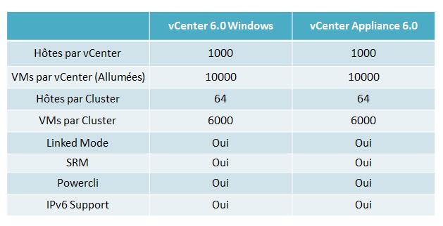 vcenter 6 comparaison