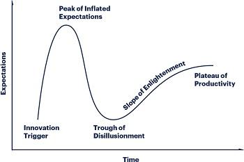 Gartner Hype Cycle (thumbnail)