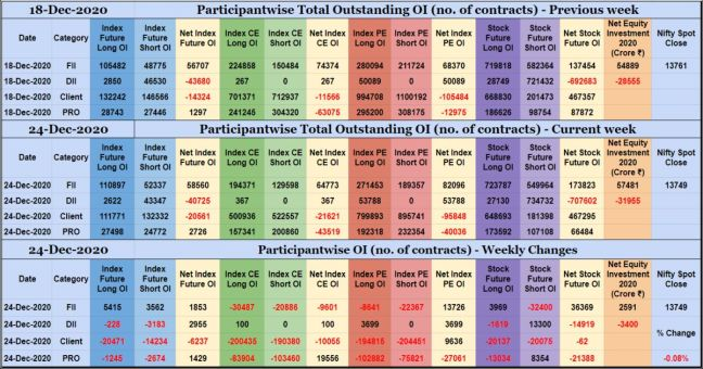 Participantwise Open Interest