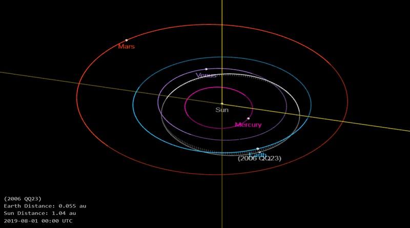 Un asteroide gigante del tamaño de un rascacielos pasará cerca de la tierra el 10 de agosto (Imágenes referenciales agencias)